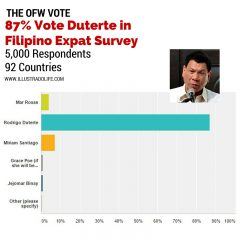 The OFW Vote: 87% Vote Duterte in Illustrado Filipino Expat Poll Across 92 Countries
